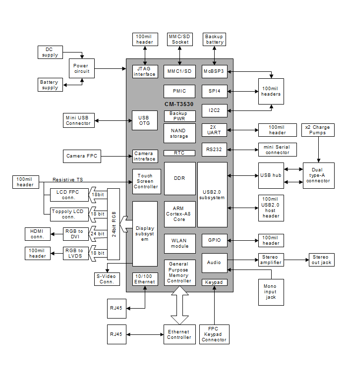 SBC-T3530 block diagram