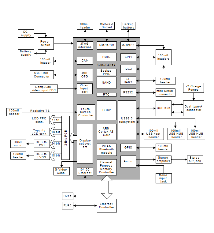 SBC-T3517 block diagram