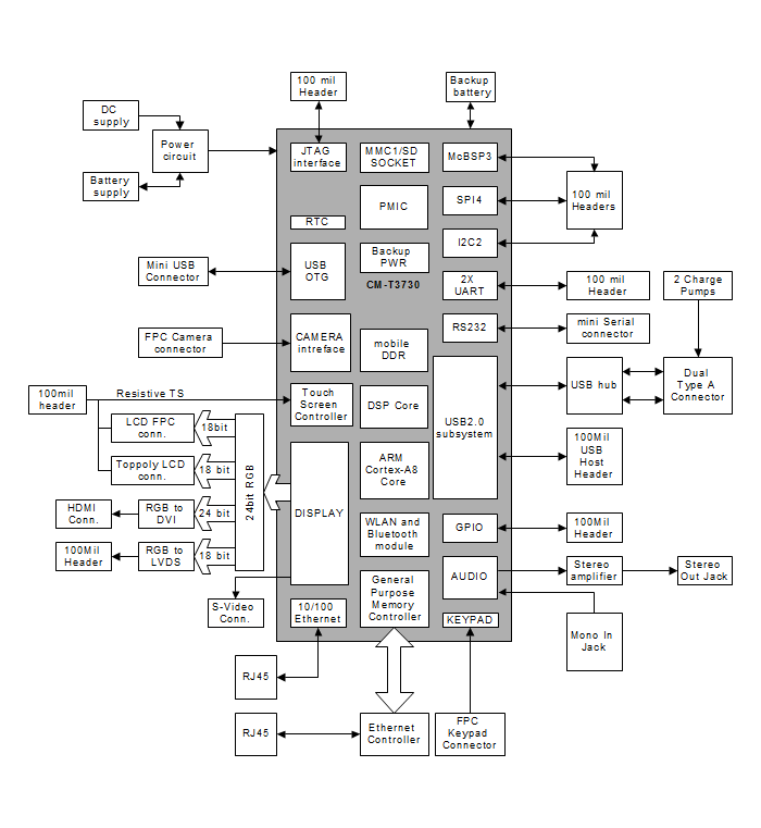 Sbc T3730 Ti Dm3730 Single Board Computer Compulab