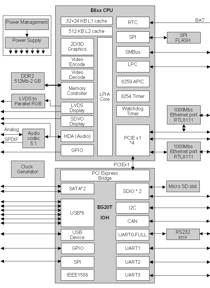 CM-i686M Computer-On-Module   CompuLab