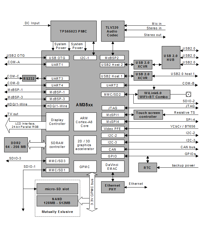 CM-T3517 computer-on-module (CoM) | system-on-module (SoM) block diagram
