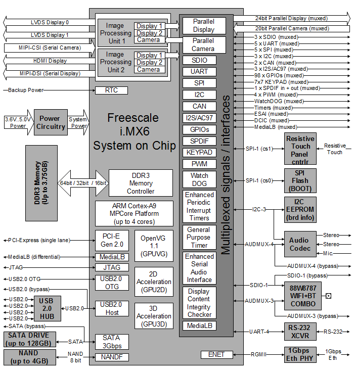 CM-FX6 – iMX6 SoM | Freescale i.MX6 | System-on-Module ... on