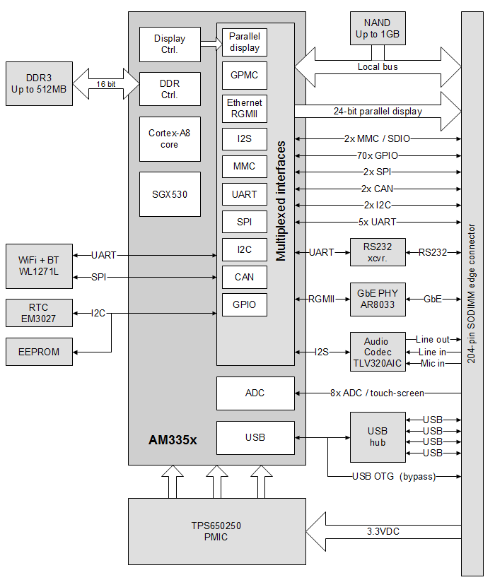 CM-T335 (TI AM335x) block diagram