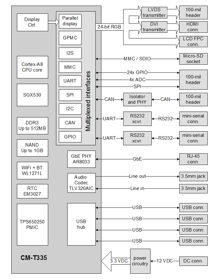 SBC-T335 block diagram