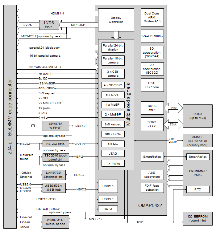 CM-T54 block diagram