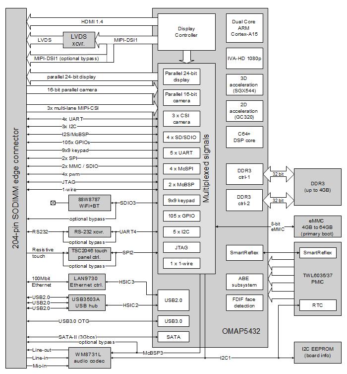 [NRIO_4796]   CM-T54 – TI OMAP5 System-on-Module (SoM) | Computer-on-Module (CoM) |  CompuLab | T5 4 Block Diagram |  | CompuLab