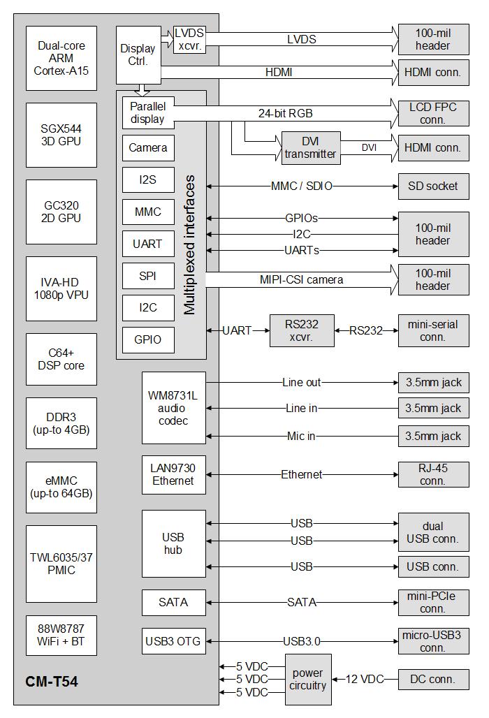 sbc t54 ti omap5432 single board computer compulab rh compulab com Arctic Fox Diagram LED Diagram