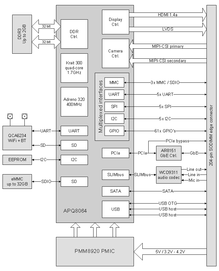 CM-QS600 (Qualcomm Snadragon 600) computer-on-module | system-on-module block diagram