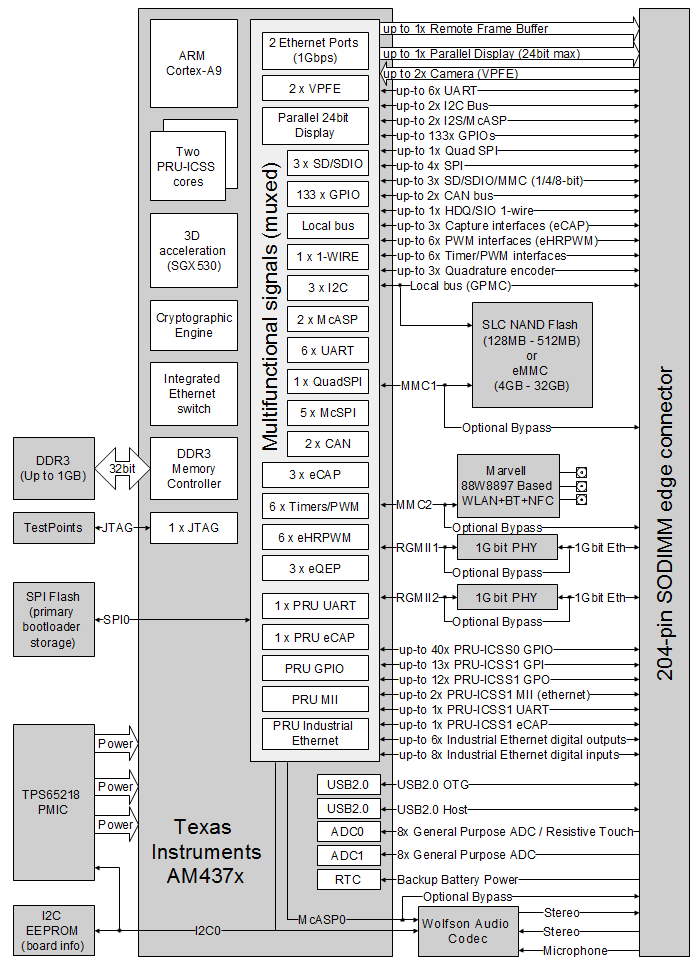 CM-T43 (TI AM437x) computer-on-module | system-on-module block diagram