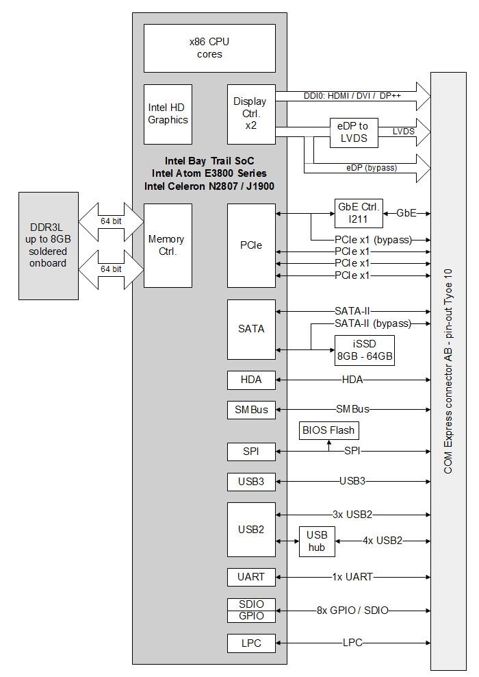 COMEX-IE38 COM Express Mini Type-10 computer-on-module (CoM) block diagram