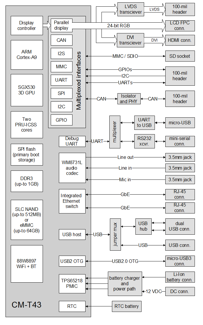SBC-T43 block diagram