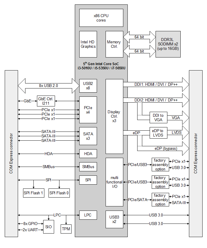COMEX-IC50L block diagram
