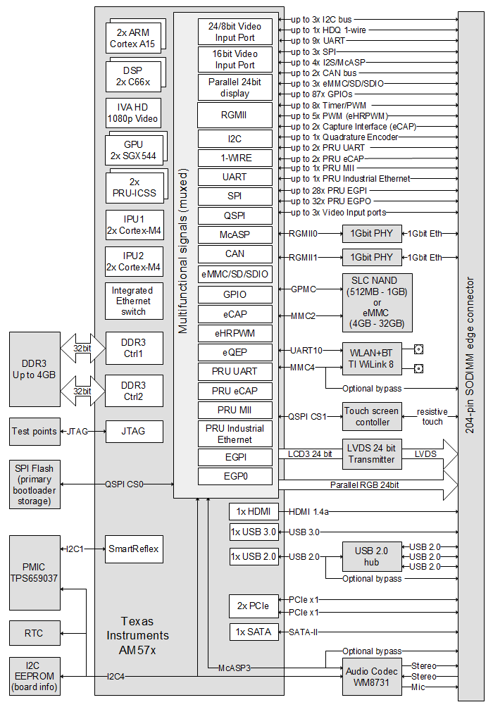 CL-SOM-AM57x (AM5728, AM5818) system-on-module block diagram