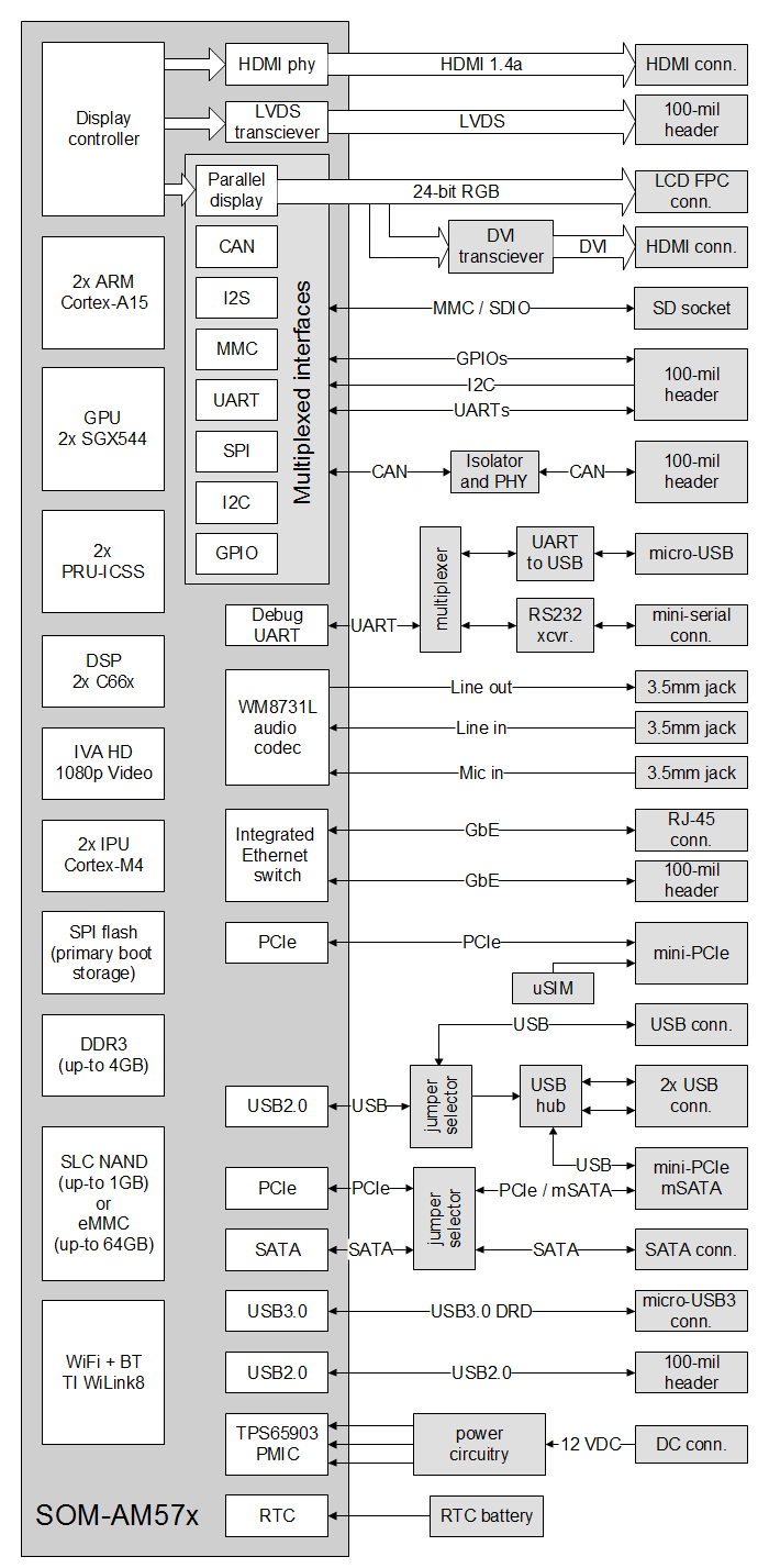 SBC-AM57x block diagram