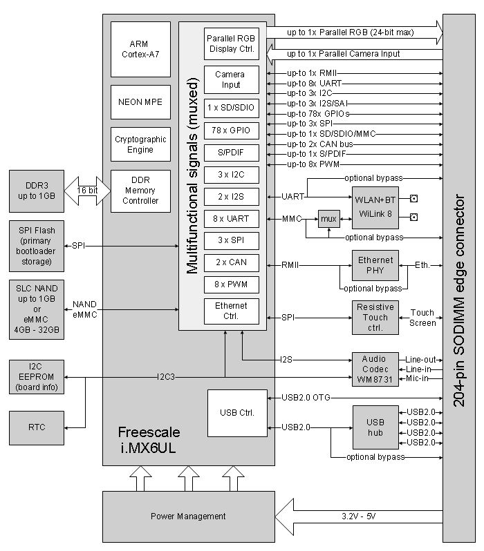 CL-SOM-iMX6UL (Freescale i.MX6 UltraLite) computer-on-module | system-on-module block diagram