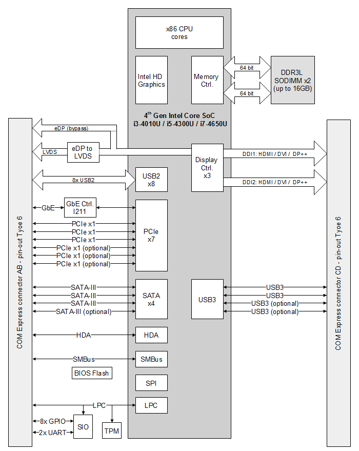 COMEX-IC40L block diagram