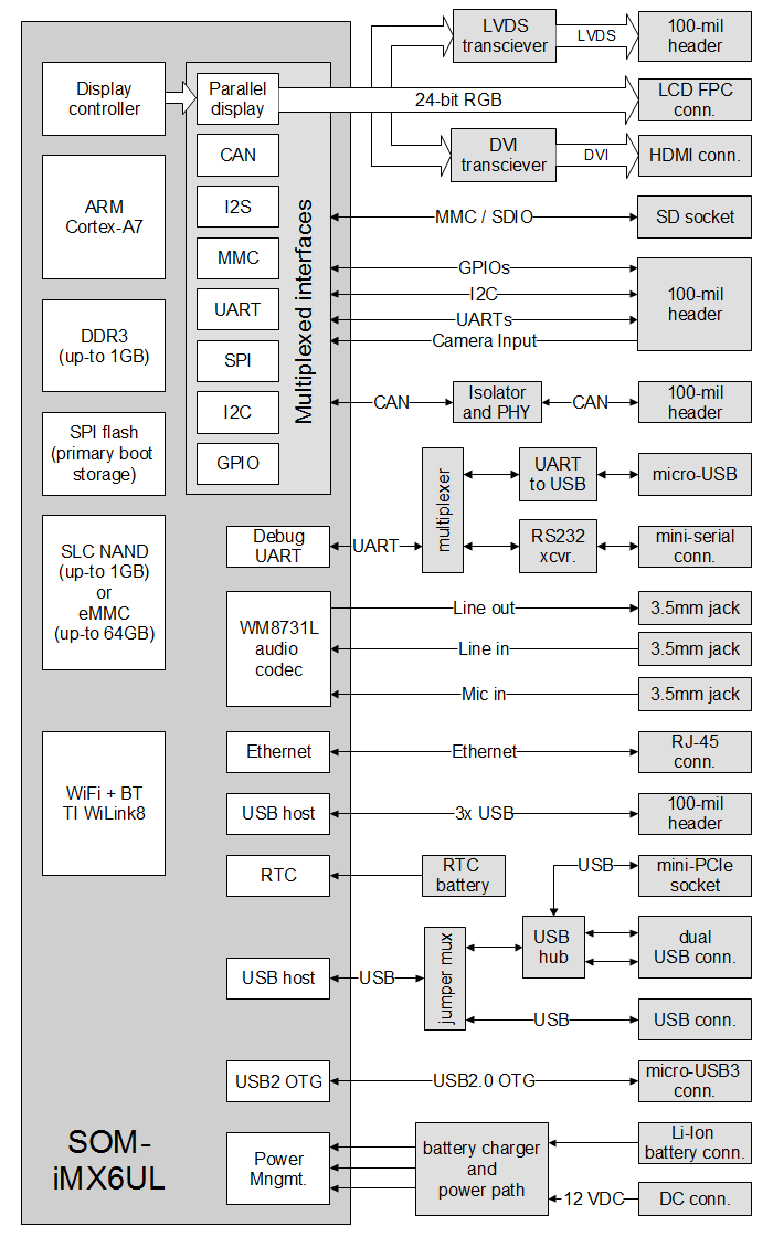 SBC-iMX6UL block diagram