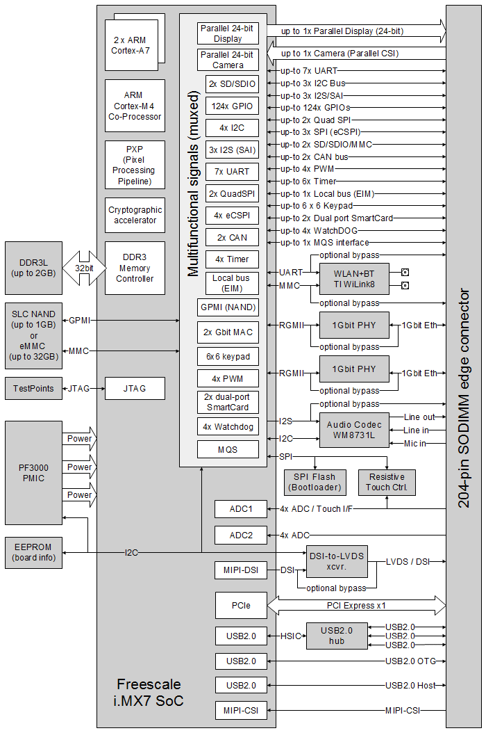CL-SOM-iMX7 (Freescale i.MX7) System-on-Module block diagram