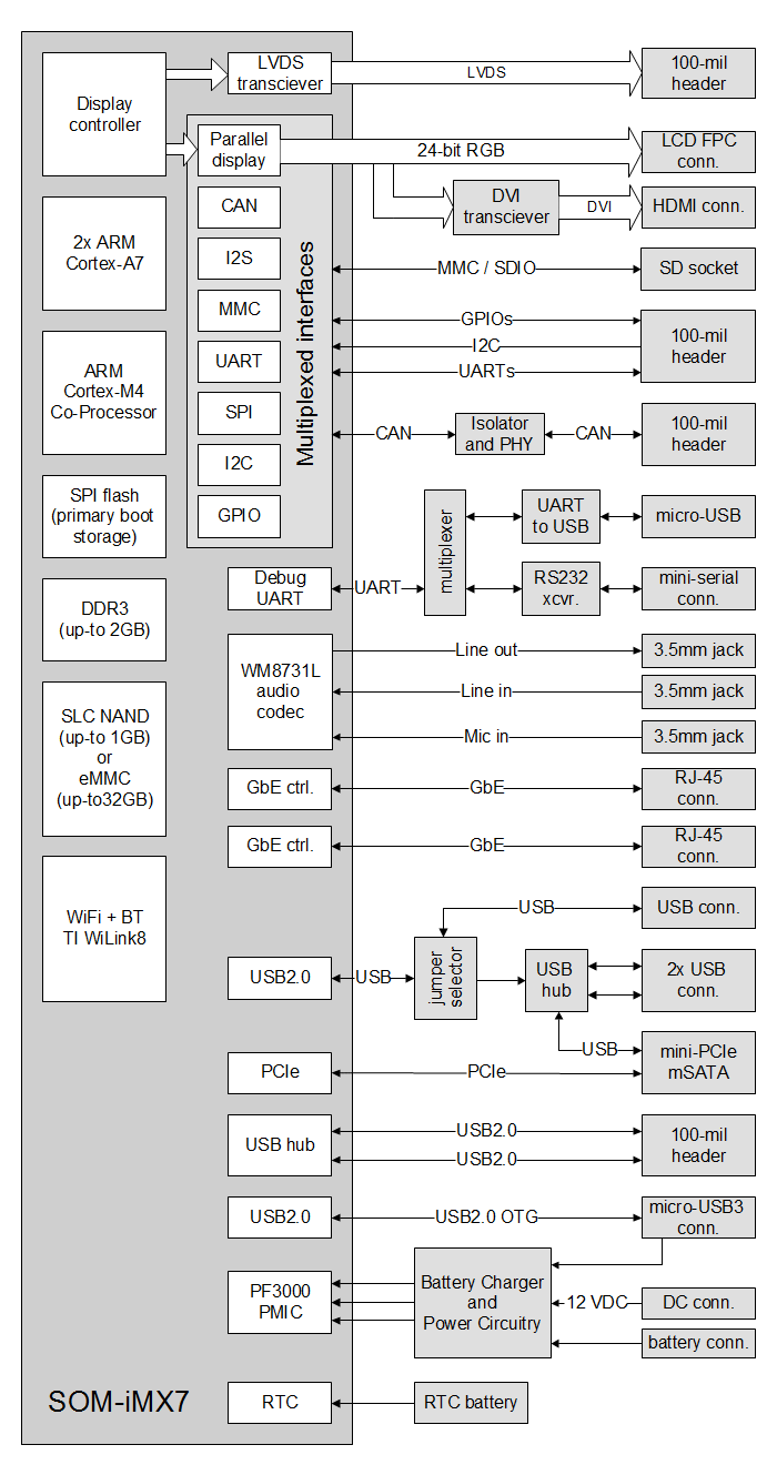 SBC-iMX7 block diagram