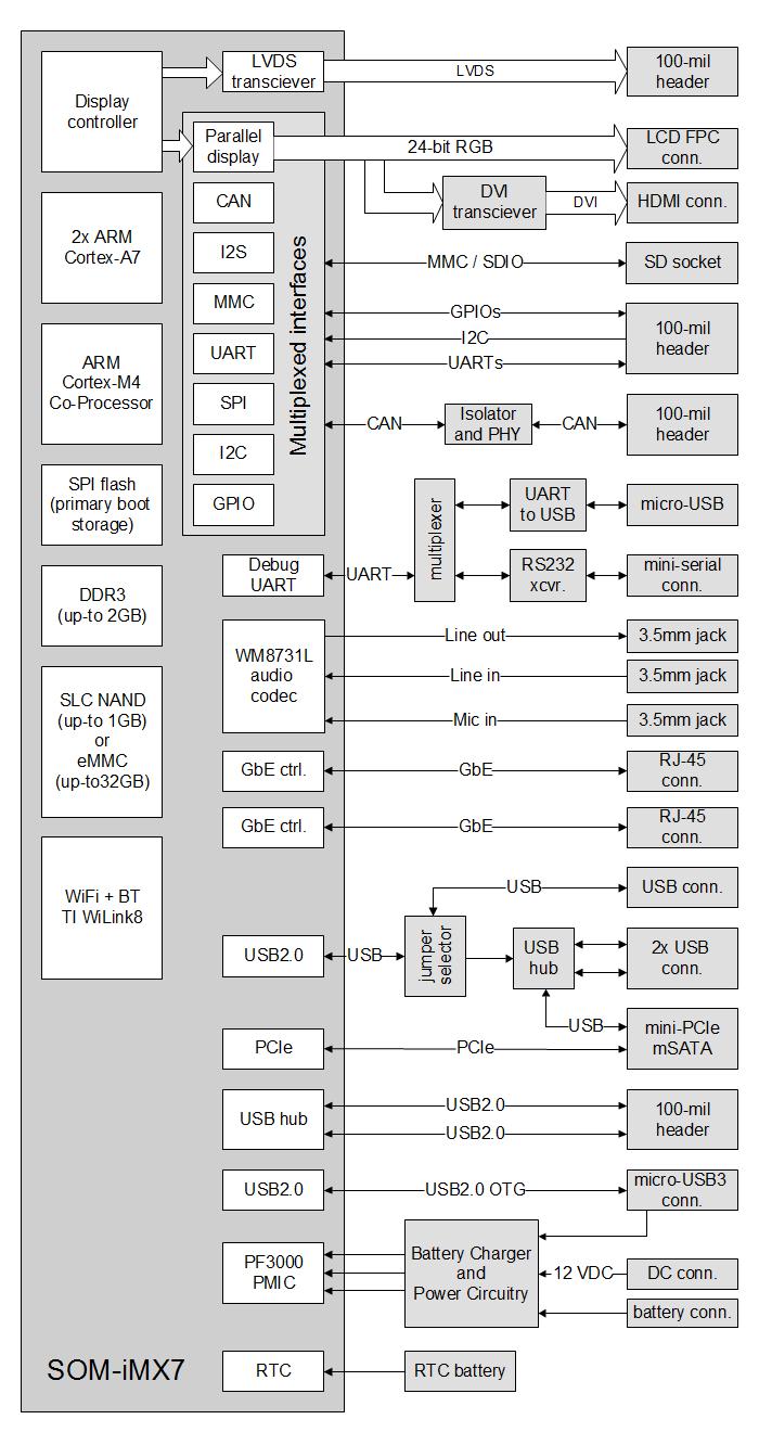 sbc imx7 freescale i mx 7 single board computer compulab. Black Bedroom Furniture Sets. Home Design Ideas