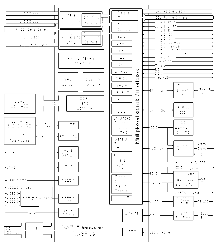CL-SOM-iMX6 NXP i.MX6 System-on-Module block diagram