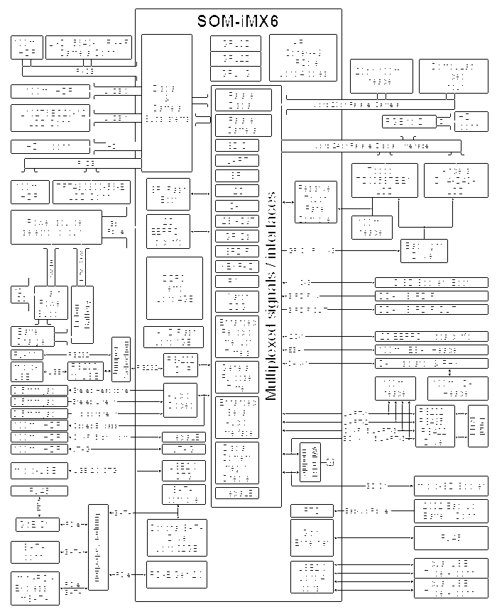 SBC-iMX6 block diagram