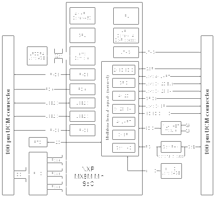 UCM-iMX8M-Mini (NXP i.MX8M Mini SOM) System-on-Module block diagram