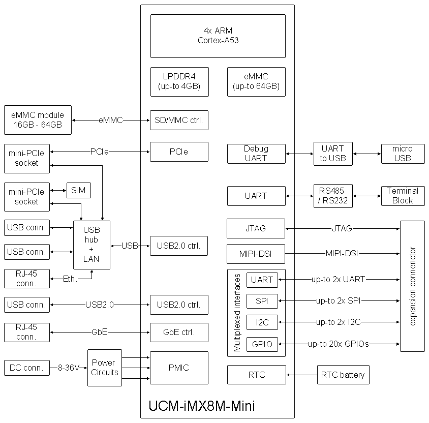 SBC-IOT-iMX8 single board computer block diagram